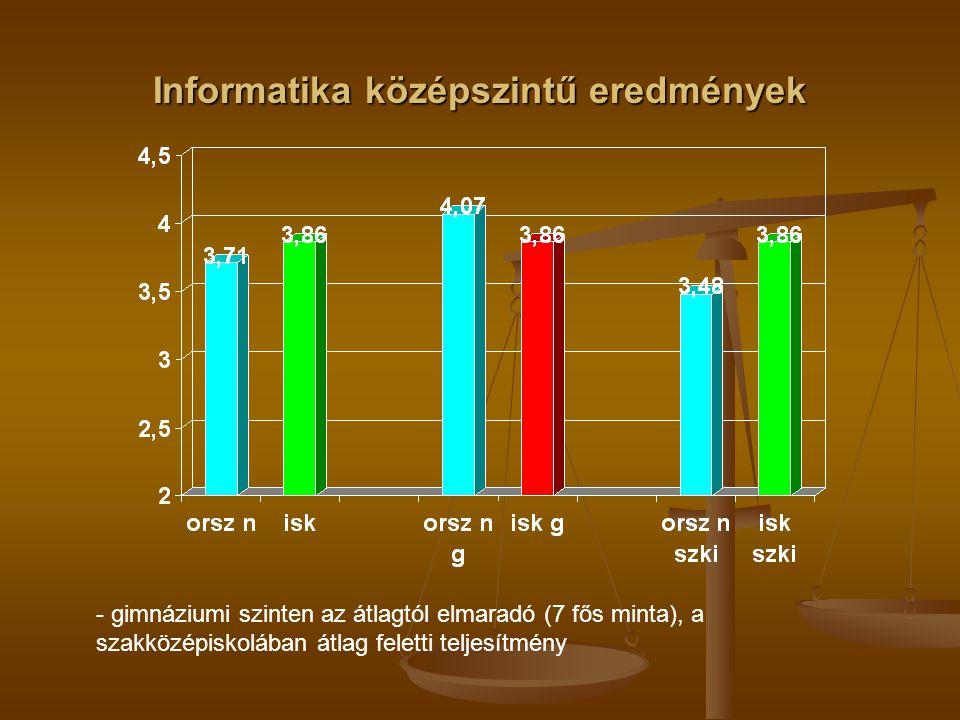 Informatika középszintű eredmények - gimnáziumi szinten az átlagtól elmaradó (7 fős minta), a szakközépiskolában átlag feletti teljesítmény