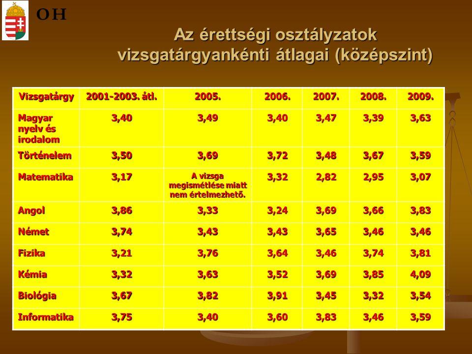Az érettségi osztályzatok vizsgatárgyankénti átlagai (középszint) Vizsgatárgy 2001-2003. átl. 2005.2006.2007.2008.2009. Magyar nyelv és irodalom 3,403