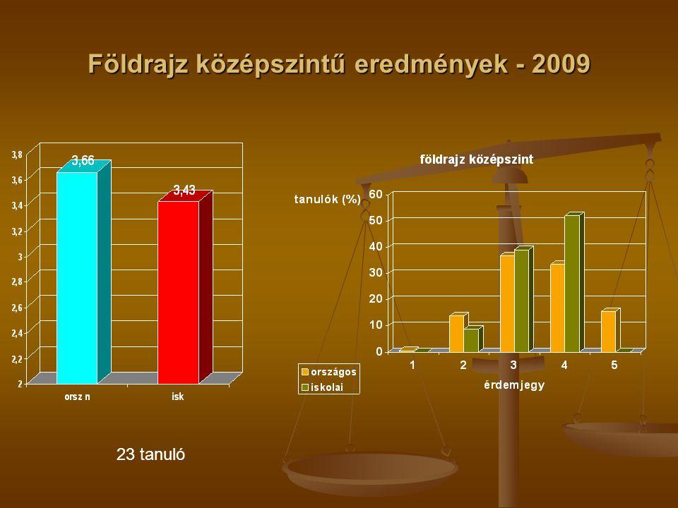 Földrajz középszintű eredmények - 2009 23 tanuló