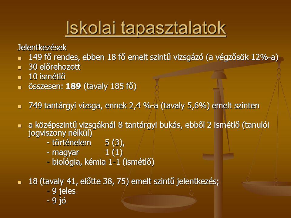 """emelt szintű """"népszerűségi lista : emelt szintű """"népszerűségi lista : - történelem- 3 fő (6; 6; 9) - matematika- 3 fő (0; 2; 7) - közg."""
