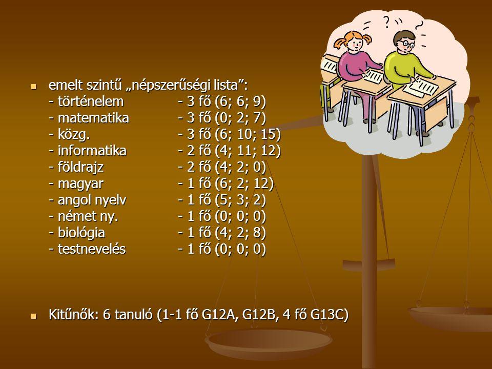Informatika középszint országos/iskolai - 2009 Informatika közép- szintországos (nappali)Iskolai érdem- jegy arány (%) érdem- jegy arány (%) 520,95525,71 432,53440,00 331,72328,57 214,525,71 10,3110 létszám 24 981 létszám 35 átlag 3,71 3,6 - 3,98 átlag 3,86 3,66 - 4,18
