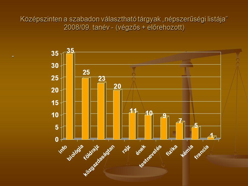 """Középszinten a szabadon választható tárgyak """"népszerűségi listája 2008/09."""