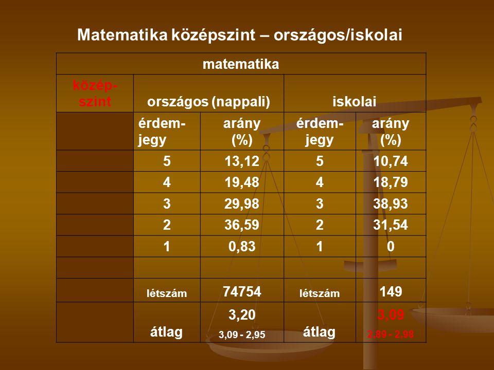 matematika közép- szintországos (nappali)iskolai érdem- jegy arány (%) érdem- jegy arány (%) 513,12510,74 419,48418,79 329,98338,93 236,59231,54 10,8310 létszám 74754 létszám 149 átlag 3,20 3,09 - 2,95 átlag 3,09 2,89 - 2,98 Matematika középszint – országos/iskolai