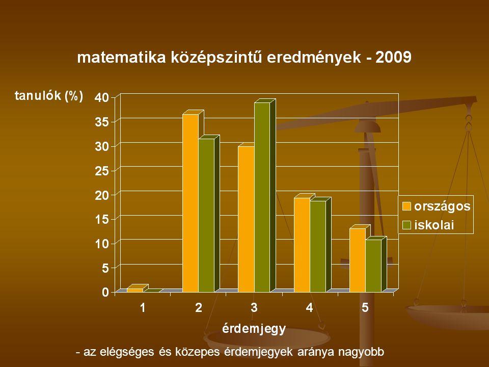 - az elégséges és közepes érdemjegyek aránya nagyobb