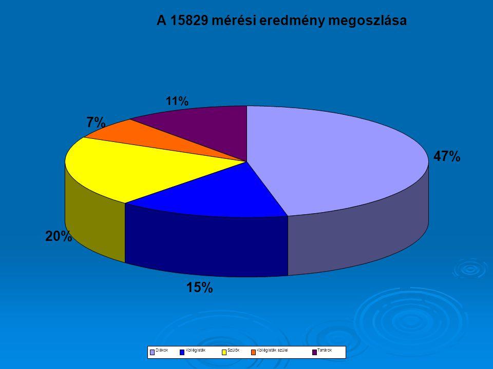 évzáró értekezlet 2006 A 15829 mérési eredmény megoszlása 47% 15% 20% 7% 11% DiákokKollégistákSzülőkKollégisták szüleiTanárok