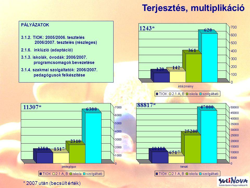 Projekt hatásai Pályázatírás, projekt lebonyolítása A fejlesztés,eredmények szervezetbe ágyazása (Ped.