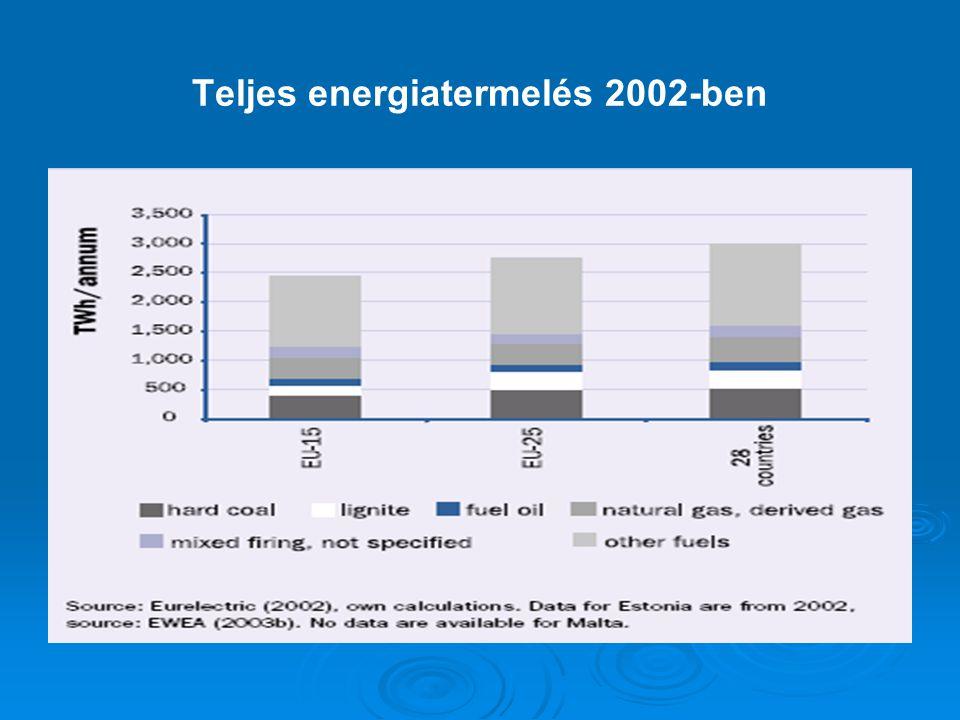 Teljes energiatermelés 2002-ben
