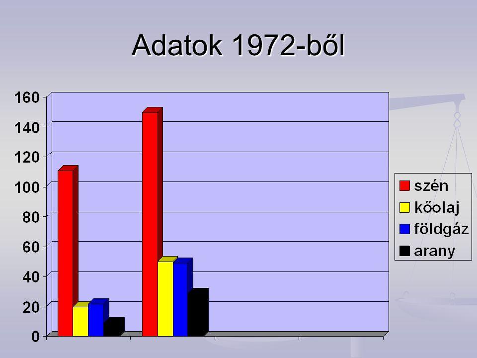 Adatok 1972-ből