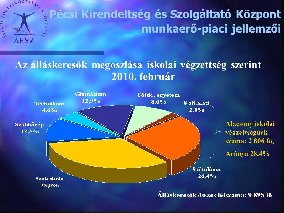 Az álláskeresők megoszlása iskolai végzettség szerint 2010. február Álláskeresők összes létszáma: 9 895 fő Alacsony iskolai végzettségűek száma: 2 806