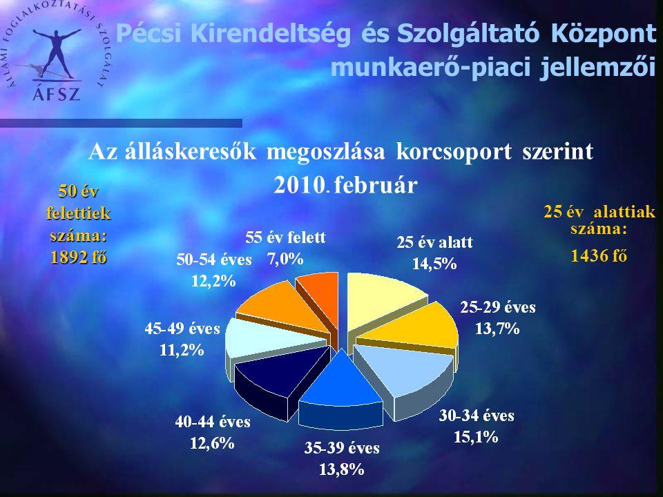 Az álláskeresők megoszlása korcsoport szerint 2010. február 25 év alattiak száma: 1436 fő 50 év felettiek száma: 1892 fő Pécsi Kirendeltség és Szolgál