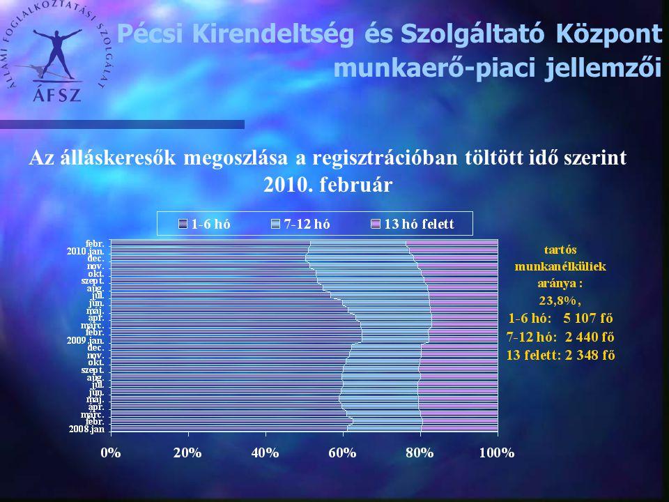 Az álláskeresők megoszlása a regisztrációban töltött idő szerint 2010. február Pécsi Kirendeltség és Szolgáltató Központ munkaerő-piaci jellemzői