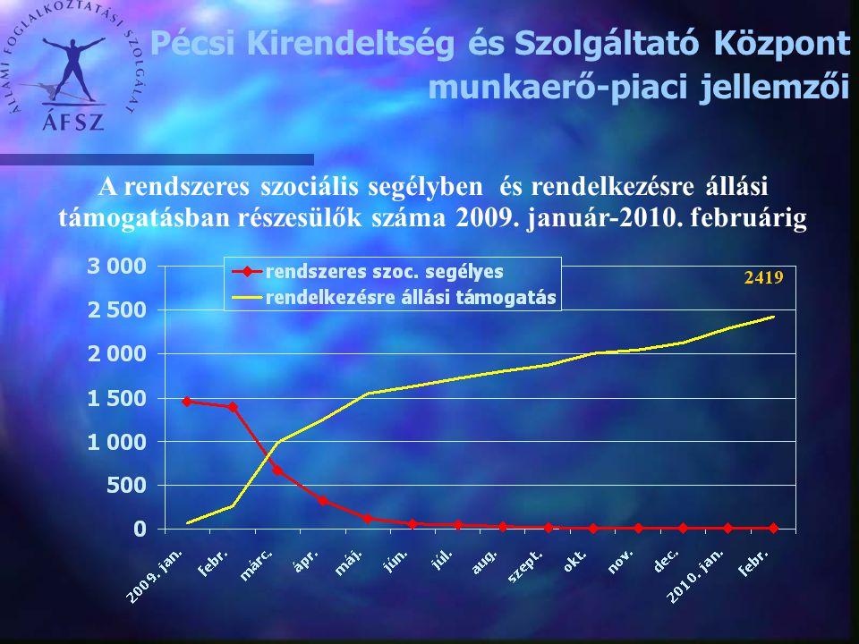 A rendszeres szociális segélyben és rendelkezésre állási támogatásban részesülők száma 2009. január-2010. februárig Pécsi Kirendeltség és Szolgáltató