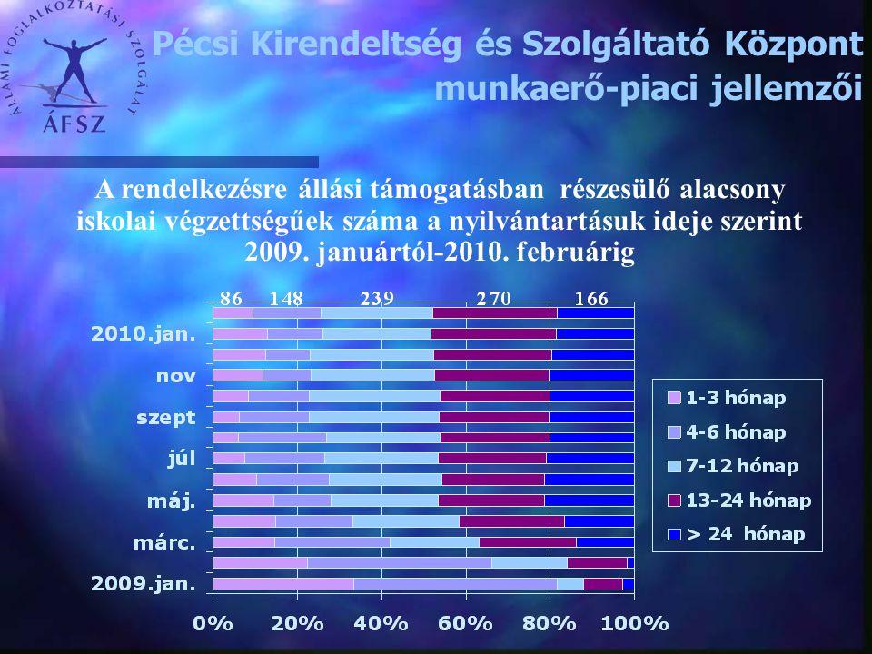 A rendelkezésre állási támogatásban részesülő alacsony iskolai végzettségűek száma a nyilvántartásuk ideje szerint 2009. januártól-2010. februárig Péc