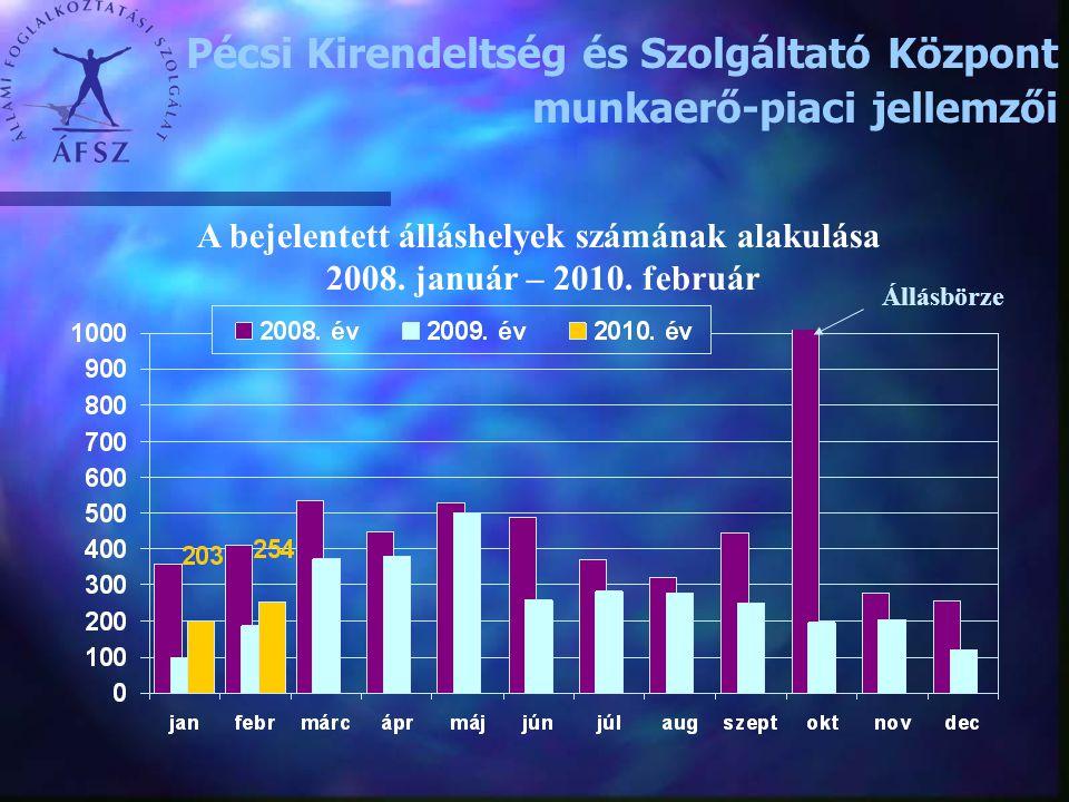 A bejelentett álláshelyek számának alakulása 2008. január – 2010. február Pécsi Kirendeltség és Szolgáltató Központ munkaerő-piaci jellemzői Állásbörz