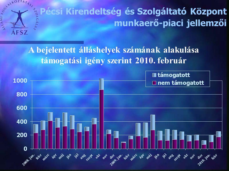 Pécsi Kirendeltség és Szolgáltató Központ munkaerő-piaci jellemzői A bejelentett álláshelyek számának alakulása támogatási igény szerint 2010. február
