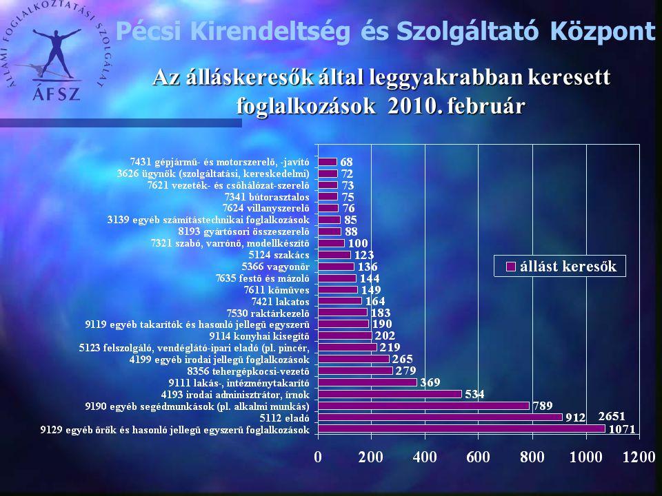 Az álláskeresők által leggyakrabban keresett foglalkozások 2010. február 2651 Pécsi Kirendeltség és Szolgáltató Központ