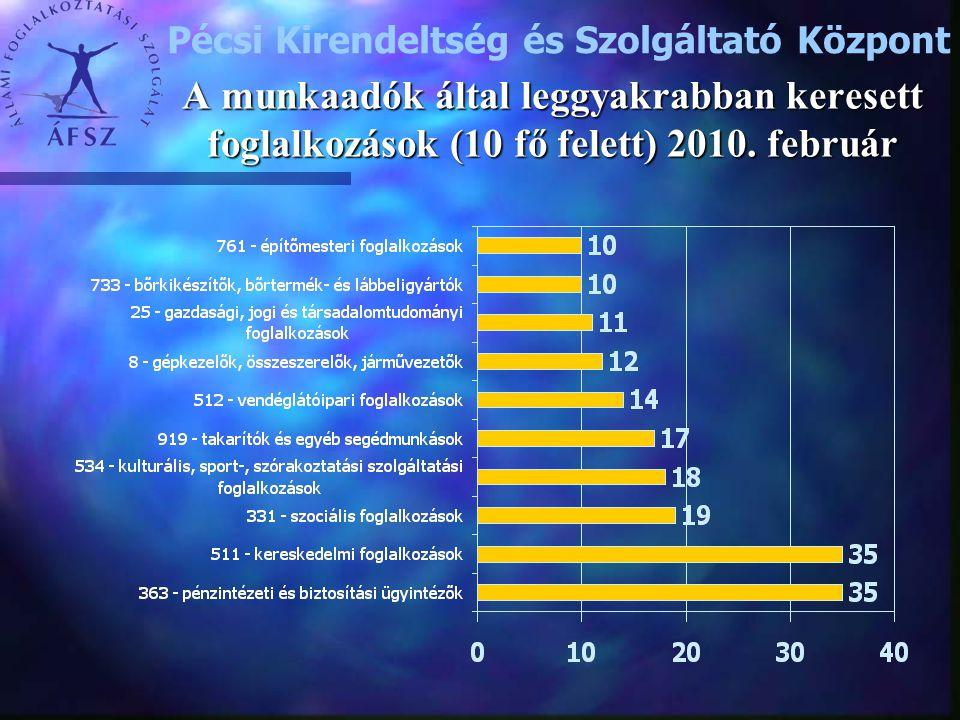 A munkaadók által leggyakrabban keresett foglalkozások (10 fő felett) 2010. február Pécsi Kirendeltség és Szolgáltató Központ