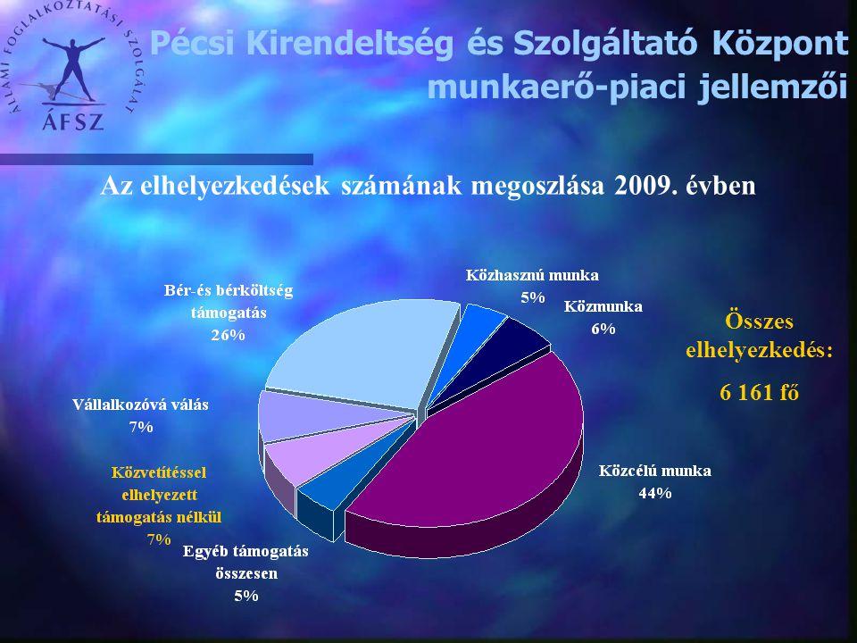 Az elhelyezkedések számának megoszlása 2009. évben Összes elhelyezkedés: 6 161 fő Pécsi Kirendeltség és Szolgáltató Központ munkaerő-piaci jellemzői