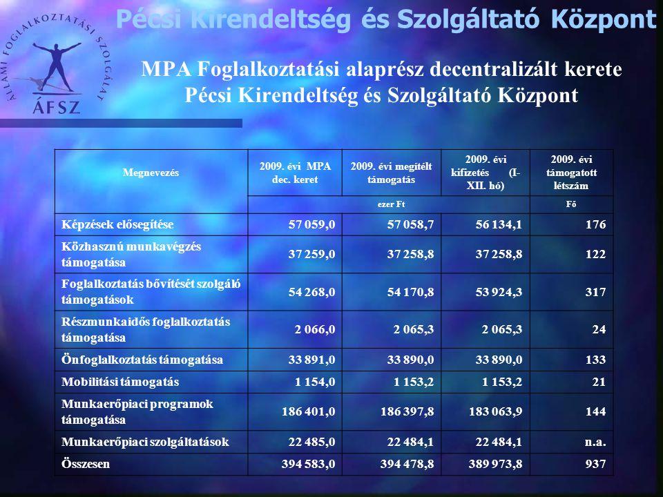 MPA Foglalkoztatási alaprész decentralizált kerete Pécsi Kirendeltség és Szolgáltató Központ Megnevezés 2009. évi MPA dec. keret 2009. évi megítélt tá