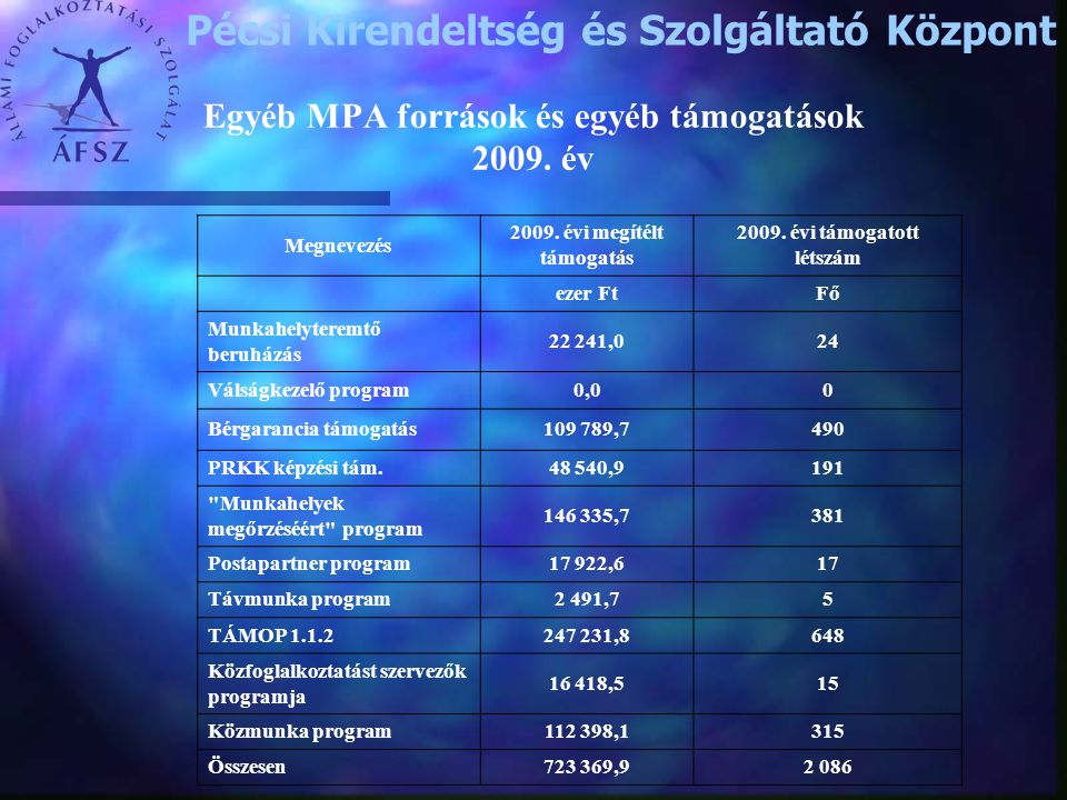 Egyéb MPA források és egyéb támogatások 2009. év Pécsi Kirendeltség és Szolgáltató Központ Megnevezés 2009. évi megítélt támogatás 2009. évi támogatot