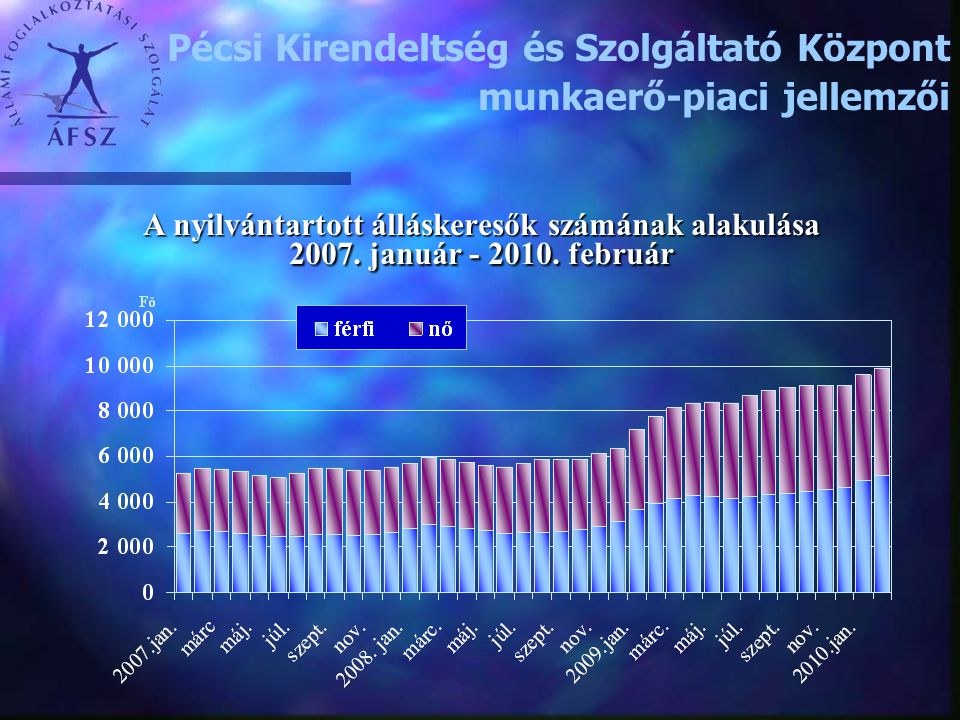 A nyilvántartott álláskeresők számának alakulása 2007. január - 2010. február Pécsi Kirendeltség és Szolgáltató Központ munkaerő-piaci jellemzői