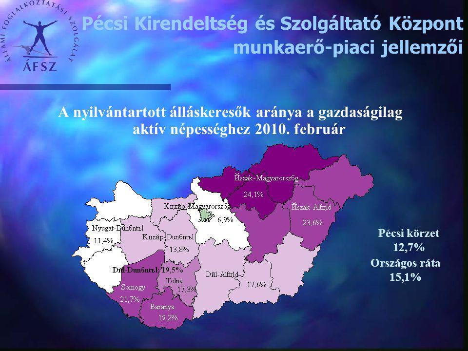 A nyilvántartott álláskeresők aránya a gazdaságilag aktív népességhez 2010. február Országos ráta 15,1% Pécsi körzet 12,7% Pécsi Kirendeltség és Szolg