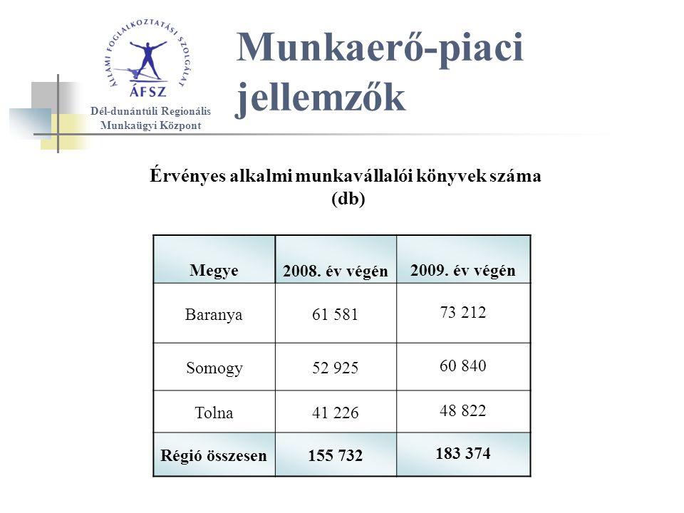 Munkaerő-piaci jellemzők Érvényes alkalmi munkavállalói könyvek száma (db) Megye 2008.