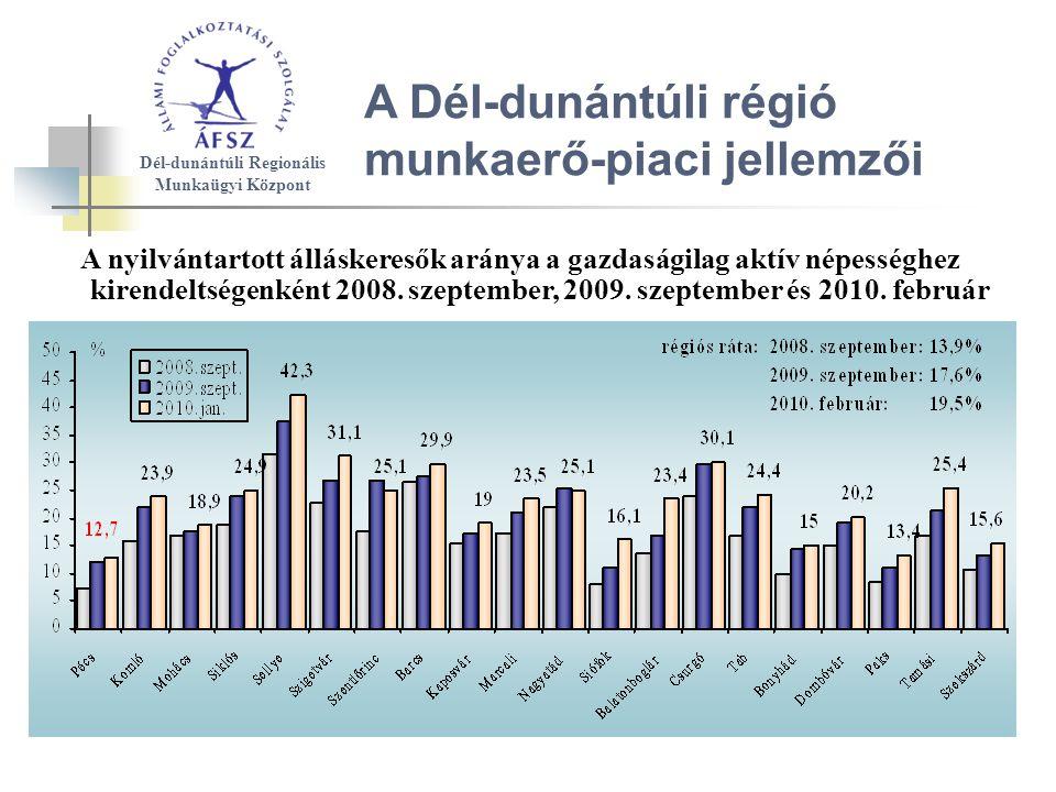 A Dél-dunántúli régió munkaerő-piaci jellemzői A nyilvántartott álláskeresők aránya a gazdaságilag aktív népességhez kirendeltségenként 2008.