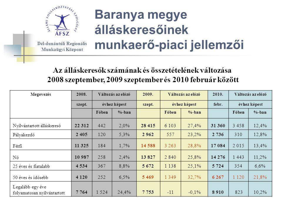 Baranya megye álláskeresőinek munkaerő-piaci jellemzői Az álláskeresők számának és összetételének változása 2008 szeptember, 2009 szeptember és 2010 február között Dél-dunántúli Regionális Munkaügyi Központ Megevezés2008.Változás az előző2009.Változás az előző2010.Változás az előző szept.évhez képestszept.évhez képestfebr.évhez képest Főben%-ban Főben%-ban Főben%-ban Nyilvántartott álláskereső 22 3124422,0%28 4156 10327,4%31 3603 45812,4% Pályakezdő 2 4051205,3%2 96255723,2%2 73631012,8% Férfi 11 3251841,7%14 5883 26328,8%17 0842 01513,4% Nő 10 9872582,4%13 8272 84025,8%14 2761 44311,2% 25 éves és fiatalabb 4 5343678,8%5 6721 13825,1%5 7243546,6% 50 éves és idősebb 4 1202526,5%5 4691 34932,7%6 2671 12021,8% Legalább egy éve folyamatosan nyilvántartott 7 7641 52424,4%7 753-11-0,1%8 910 82310,2%