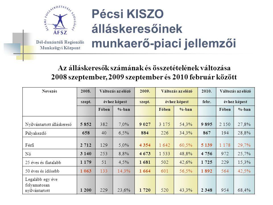 Pécsi KISZO álláskeresőinek munkaerő-piaci jellemzői Az álláskeresők számának és összetételének változása 2008 szeptember, 2009 szeptember és 2010 február között Dél-dunántúli Regionális Munkaügyi Központ Nevezés2008.Változás az előző2009.Változás az előző2010.Változás az előző szept.évhez képestszept.évhez képestfebr.évhez képest Főben%-ban Főben%-ban Főben%-ban Nyilvántartott álláskereső 5 8523827,0%9 0273 17554,3%9 8952 15027,8% Pályakezdő 658406,5%88422634,3%86719428,8% Férfi 2 7121295,0%4 3541 64260,5%5 1391 17829,7% Nő 3 1402538,8%4 6731 53348,8%4 75697225,7% 25 éves és fiatalabb 1 179514,5%1 68150242,6%1 72522915,3% 50 éves és idősebb 1 06313314,3%1 66460156,5%1 89256442,5% Legalább egy éve folyamatosan nyilvántartott 1 20022923,6%1 72052043,3%2 34895468,4%