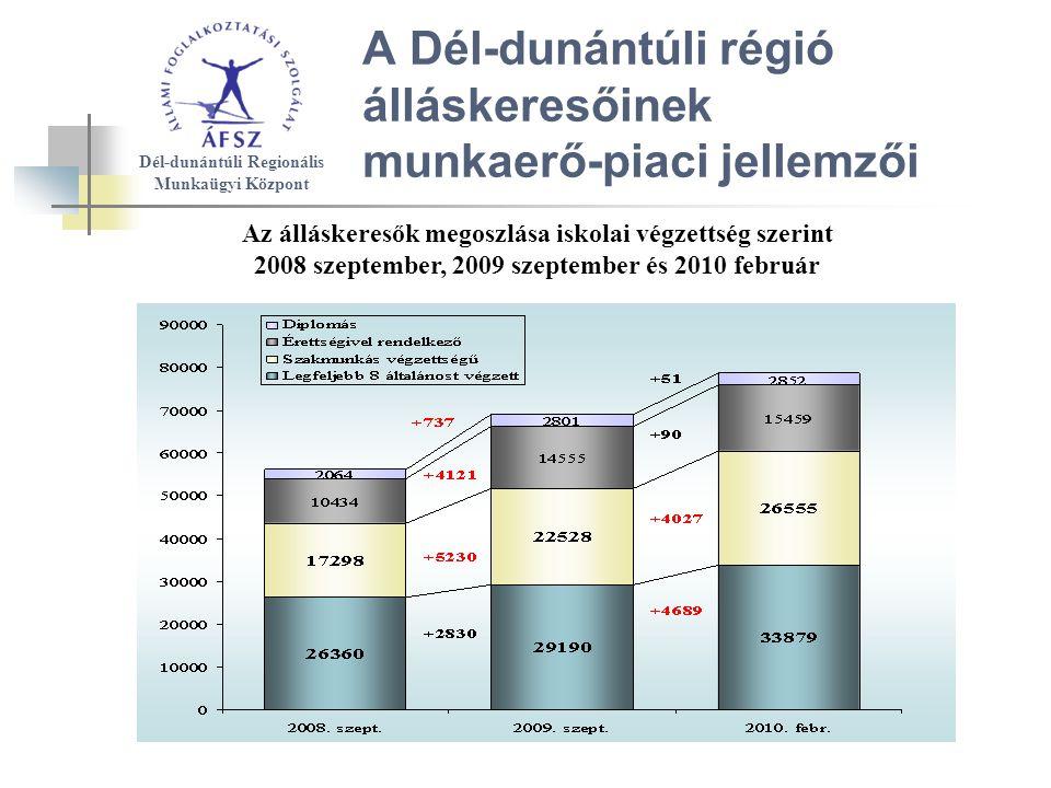 A Dél-dunántúli régió álláskeresőinek munkaerő-piaci jellemzői Az álláskeresők megoszlása iskolai végzettség szerint 2008 szeptember, 2009 szeptember és 2010 február Dél-dunántúli Regionális Munkaügyi Központ