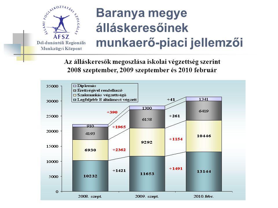 Baranya megye álláskeresőinek munkaerő-piaci jellemzői Az álláskeresők megoszlása iskolai végzettség szerint 2008 szeptember, 2009 szeptember és 2010 február Dél-dunántúli Regionális Munkaügyi Központ