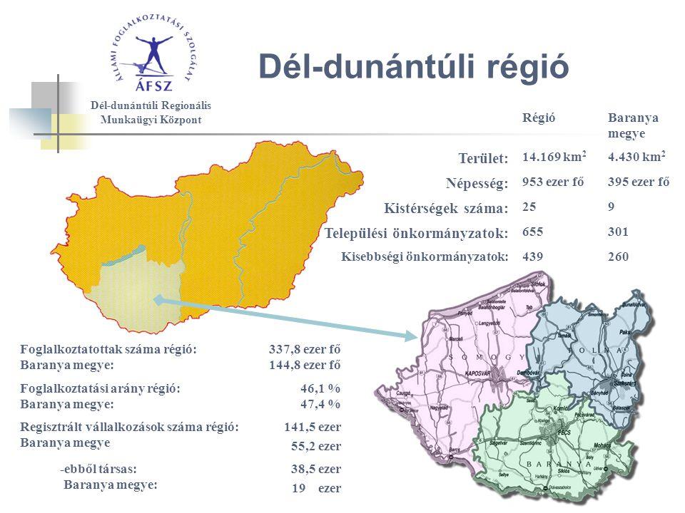 Dél-dunántúli régió Dél-dunántúli Regionális Munkaügyi Központ Foglalkoztatottak száma régió: Baranya megye: 337,8 ezer fő 144,8 ezer fő Foglalkoztatási arány régió: Baranya megye: 46,1 % 47,4 % Regisztrált vállalkozások száma régió: Baranya megye 141,5 ezer 55,2 ezer -ebből társas: Baranya megye: 38,5 ezer 19 ezer RégióBaranya megye Terület: 14.169 km 2 4.430 km 2 Népesség: 953 ezer fő395 ezer fő Kistérségek száma: 259 Települési önkormányzatok: 655301 Kisebbségi önkormányzatok:439260