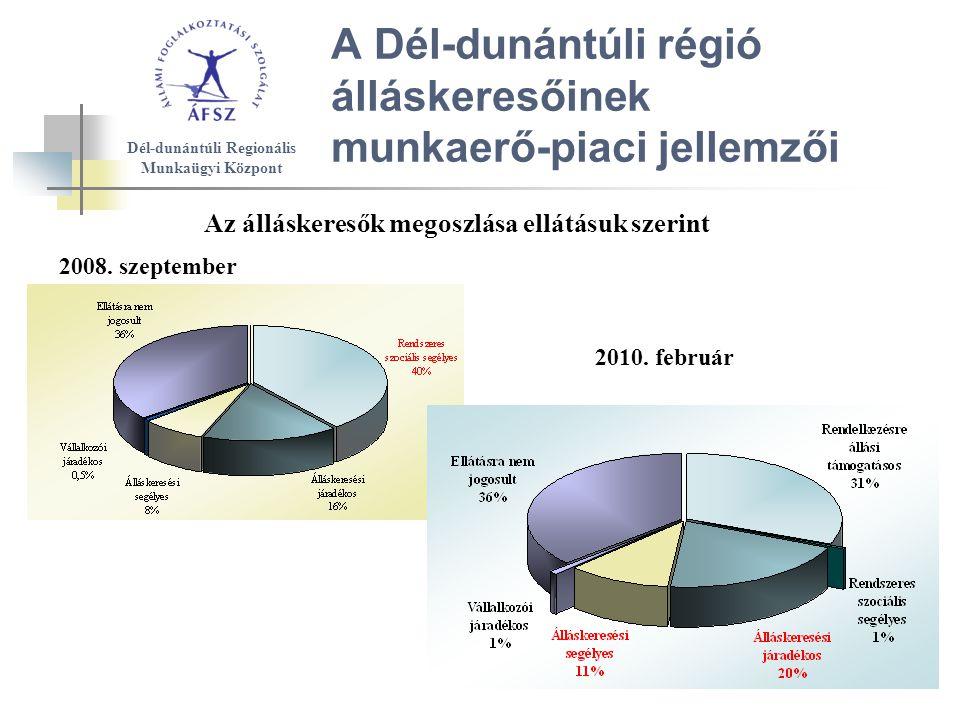 A Dél-dunántúli régió álláskeresőinek munkaerő-piaci jellemzői Az álláskeresők megoszlása ellátásuk szerint Dél-dunántúli Regionális Munkaügyi Központ 2010.