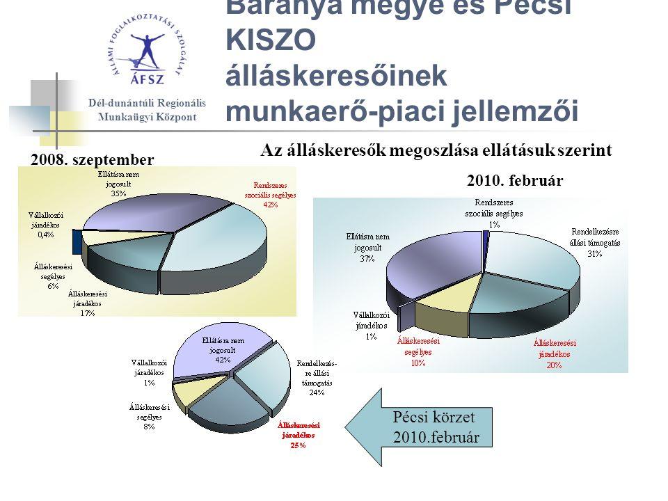 Baranya megye és Pécsi KISZO álláskeresőinek munkaerő-piaci jellemzői Az álláskeresők megoszlása ellátásuk szerint Dél-dunántúli Regionális Munkaügyi Központ 2010.