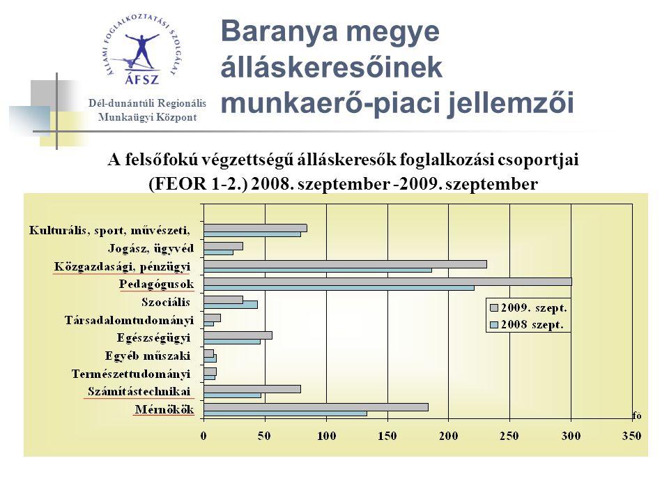 Baranya megye álláskeresőinek munkaerő-piaci jellemzői A felsőfokú végzettségű álláskeresők foglalkozási csoportjai (FEOR 1-2.) 2008.
