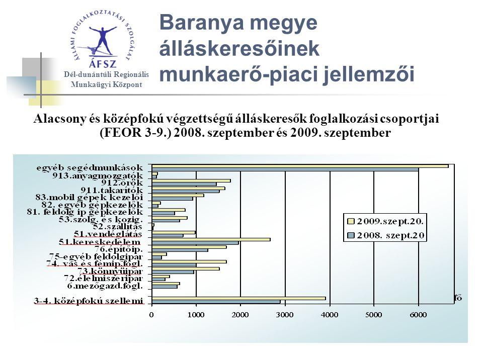 Baranya megye álláskeresőinek munkaerő-piaci jellemzői Alacsony és középfokú végzettségű álláskeresők foglalkozási csoportjai (FEOR 3-9.) 2008.