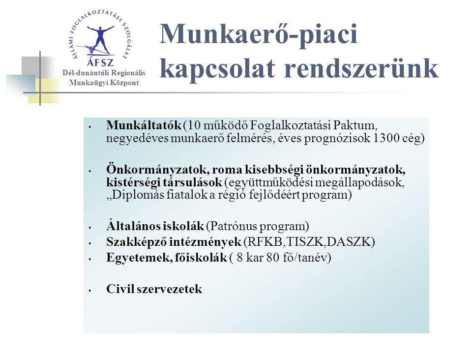 """Munkaerő-piaci kapcsolat rendszerünk Munkáltatók (10 működő Foglalkoztatási Paktum, negyedéves munkaerő felmérés, éves prognózisok 1300 cég) Önkormányzatok, roma kisebbségi önkormányzatok, kistérségi társulások (együttműködési megállapodások, """"Diplomás fiatalok a régió fejlődéért program) Általános iskolák (Patrónus program) Szakképző intézmények (RFKB,TISZK,DASZK) Egyetemek, főiskolák ( 8 kar 80 fő/tanév) Civil szervezetek Dél-dunántúli Regionális Munkaügyi Központ"""