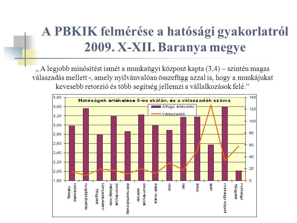 A PBKIK felmérése a hatósági gyakorlatról 2009. X-XII.