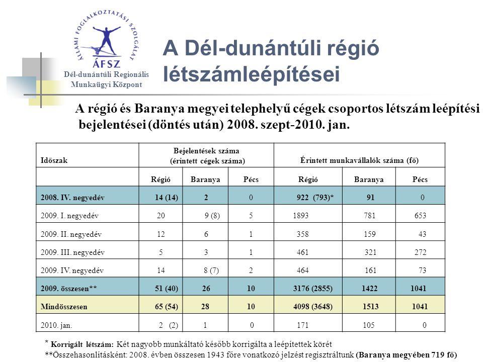 Időszak Bejelentések száma (érintett cégek száma)Érintett munkavállalók száma (fő) RégióBaranyaPécsRégióBaranyaPécs 2008.