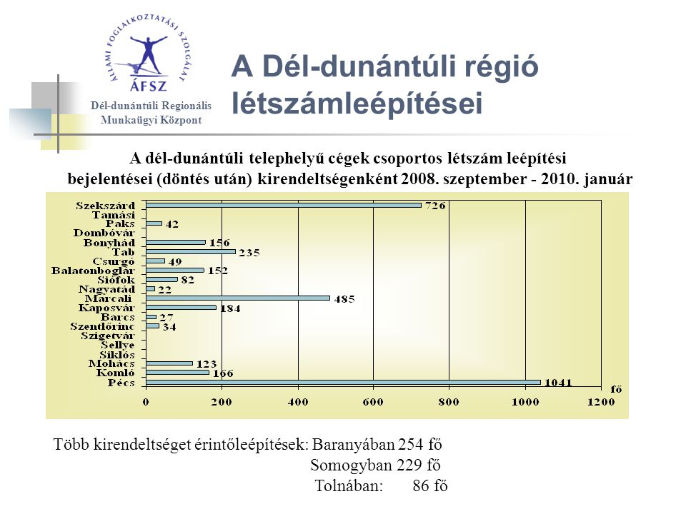 A Dél-dunántúli régió létszámleépítései A dél-dunántúli telephelyű cégek csoportos létszám leépítési bejelentései (döntés után) kirendeltségenként 2008.