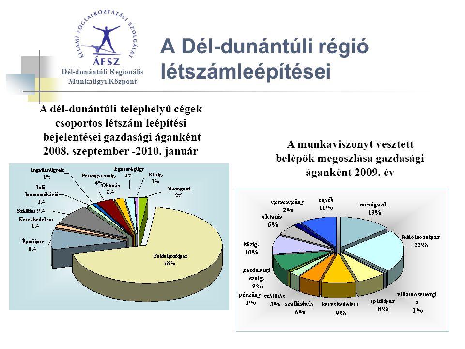 A Dél-dunántúli régió létszámleépítései A dél-dunántúli telephelyű cégek csoportos létszám leépítési bejelentései gazdasági áganként 2008.