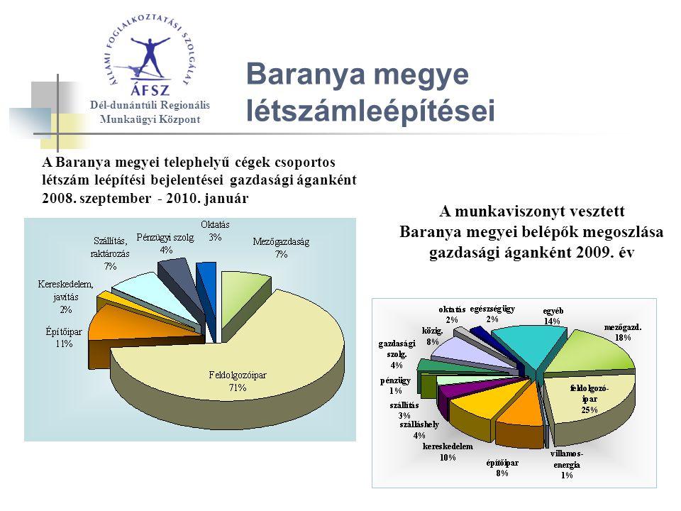 A Baranya megyei telephelyű cégek csoportos létszám leépítési bejelentései gazdasági áganként 2008.