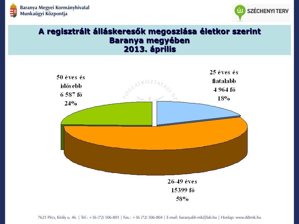 A regisztrált álláskeresők megoszlása életkor szerint Baranya megyében 2013. április