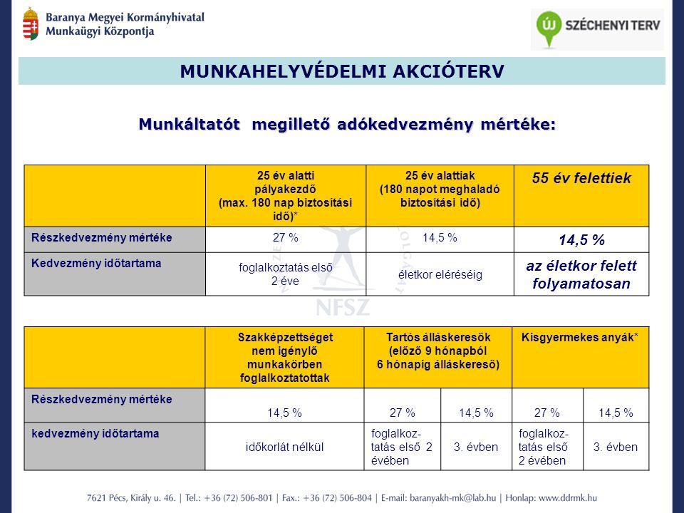 MUNKAHELYVÉDELMI AKCIÓTERV Munkáltatót megillető adókedvezmény mértéke: 25 év alatti pályakezdő (max.
