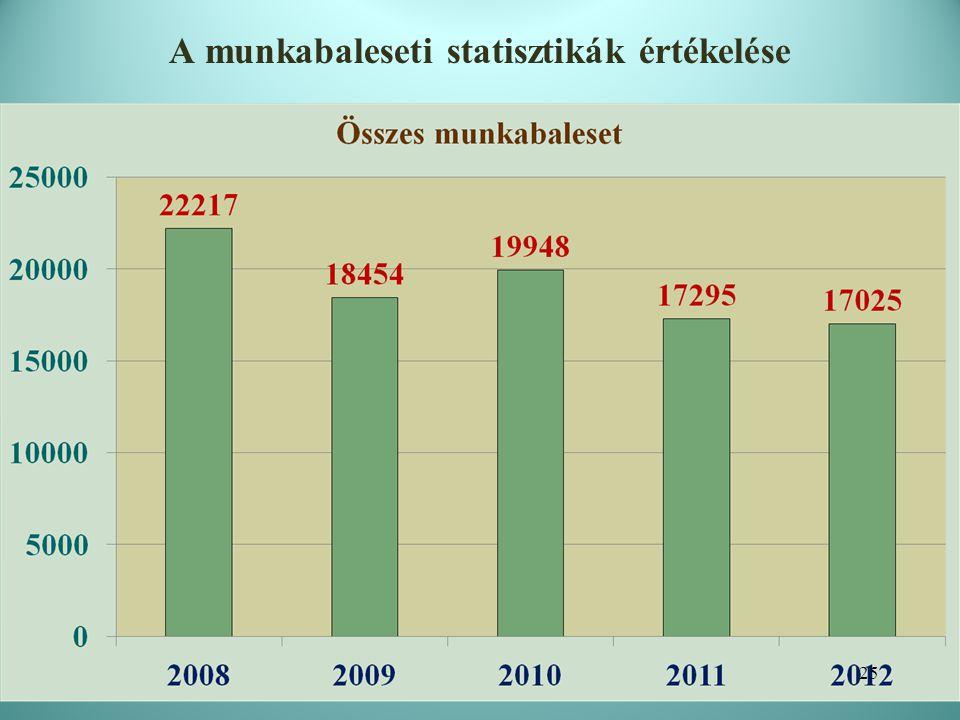 A munkabaleseti statisztikák értékelése 26