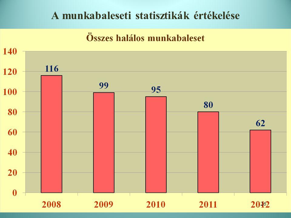 II. A munkabaleseti statisztikák értékelése 27 2012