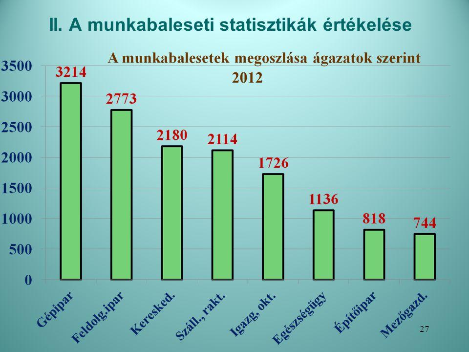 A munkabaleseti statisztikák értékelése A súlyos munkabalesetek megoszlása ágazatok szerint 2012 28