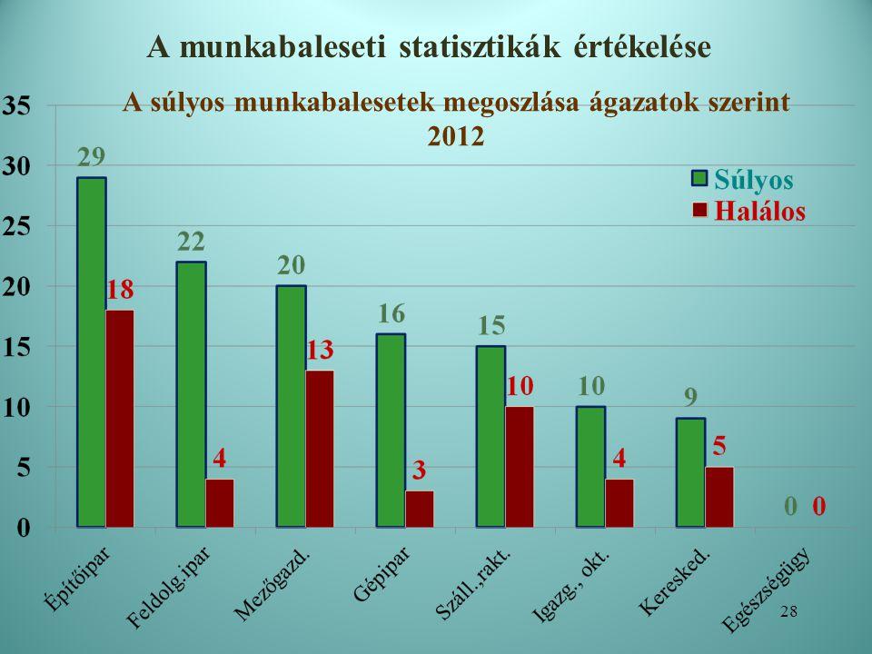 A munkabaleseti statisztikák értékelése 29