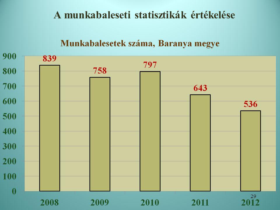 A munkabaleseti statisztikák értékelése A súlyos/halálos munkabalesetek száma, Baranya megye 30